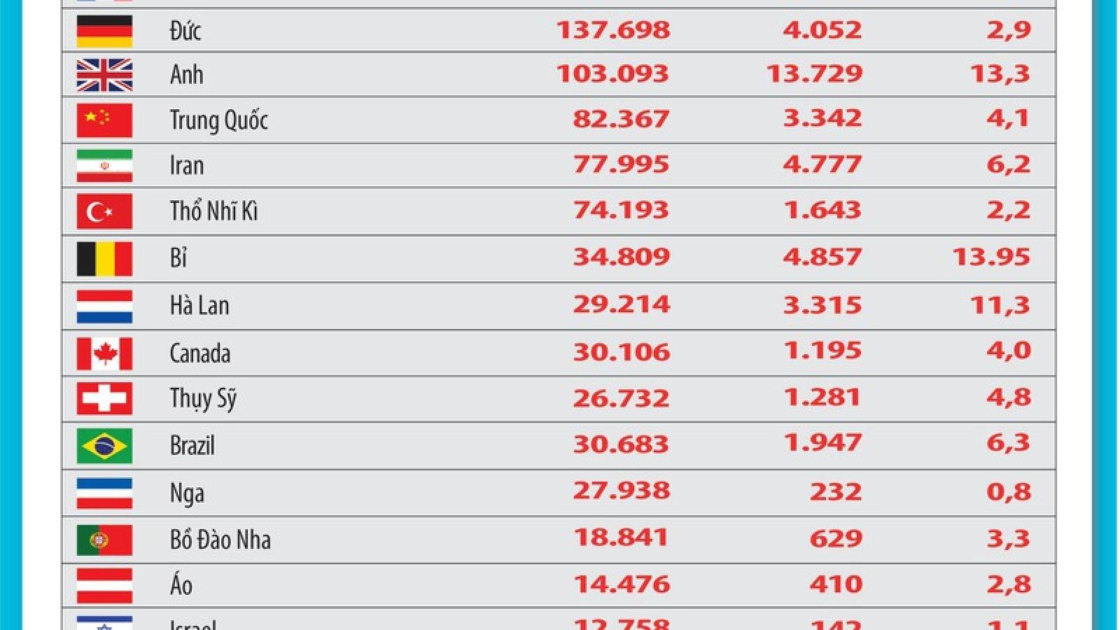 Cập nhật Covid-19: Hơn 2,1 triệu ca mắc và 145.521 ca tử vong toàn cầu