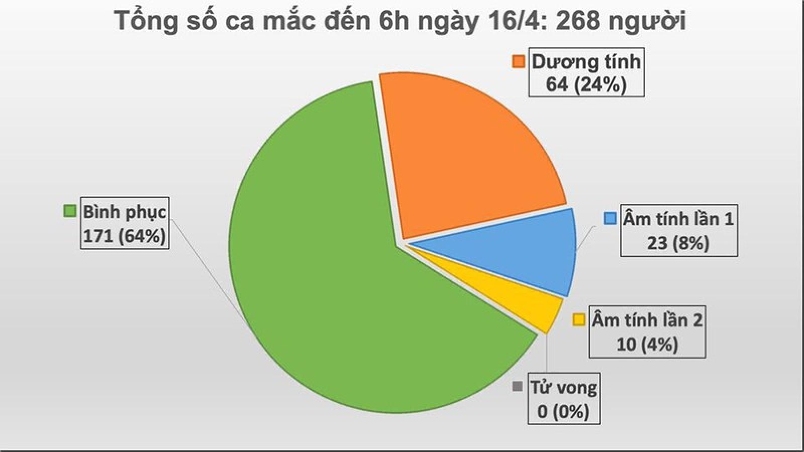 Thêm 1 trường hợp mắc Covid-19 tại Hà Giang, Việt Nam ghi nhận 268 ca