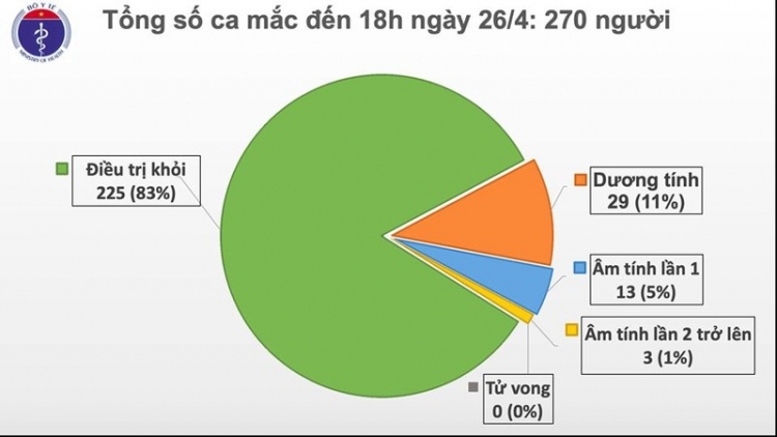 Chiều 26/4, Việt Nam không ghi nhận ca mắc mới Covid-19