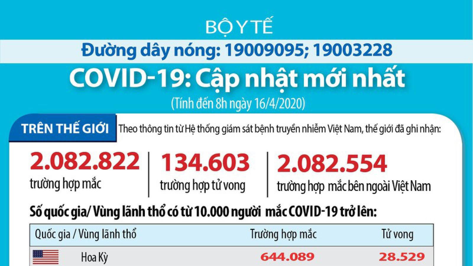 Covid-19: Thế giới ghi nhận 2.082.882 ca mắc và 134.604 ca tử vong