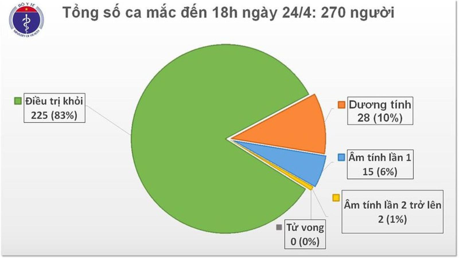 Việt Nam ghi nhận thêm 2 ca mắc Covid-19 mới đều từ nước ngoài về