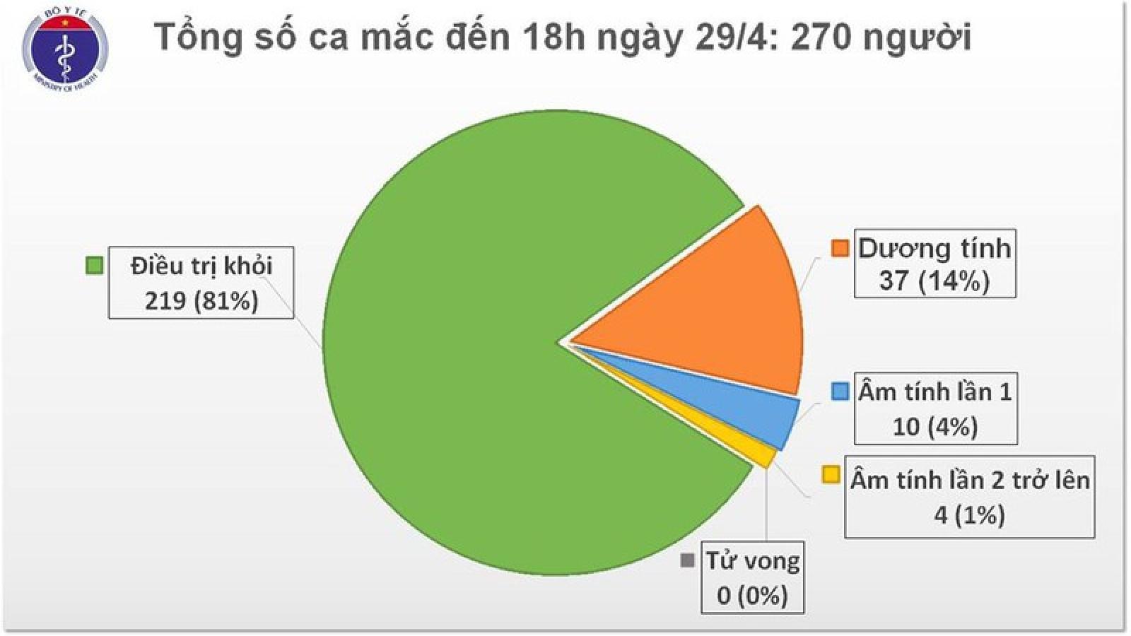 BN50 và BN130 dương tính trở lại với virus SARS-CoV-2