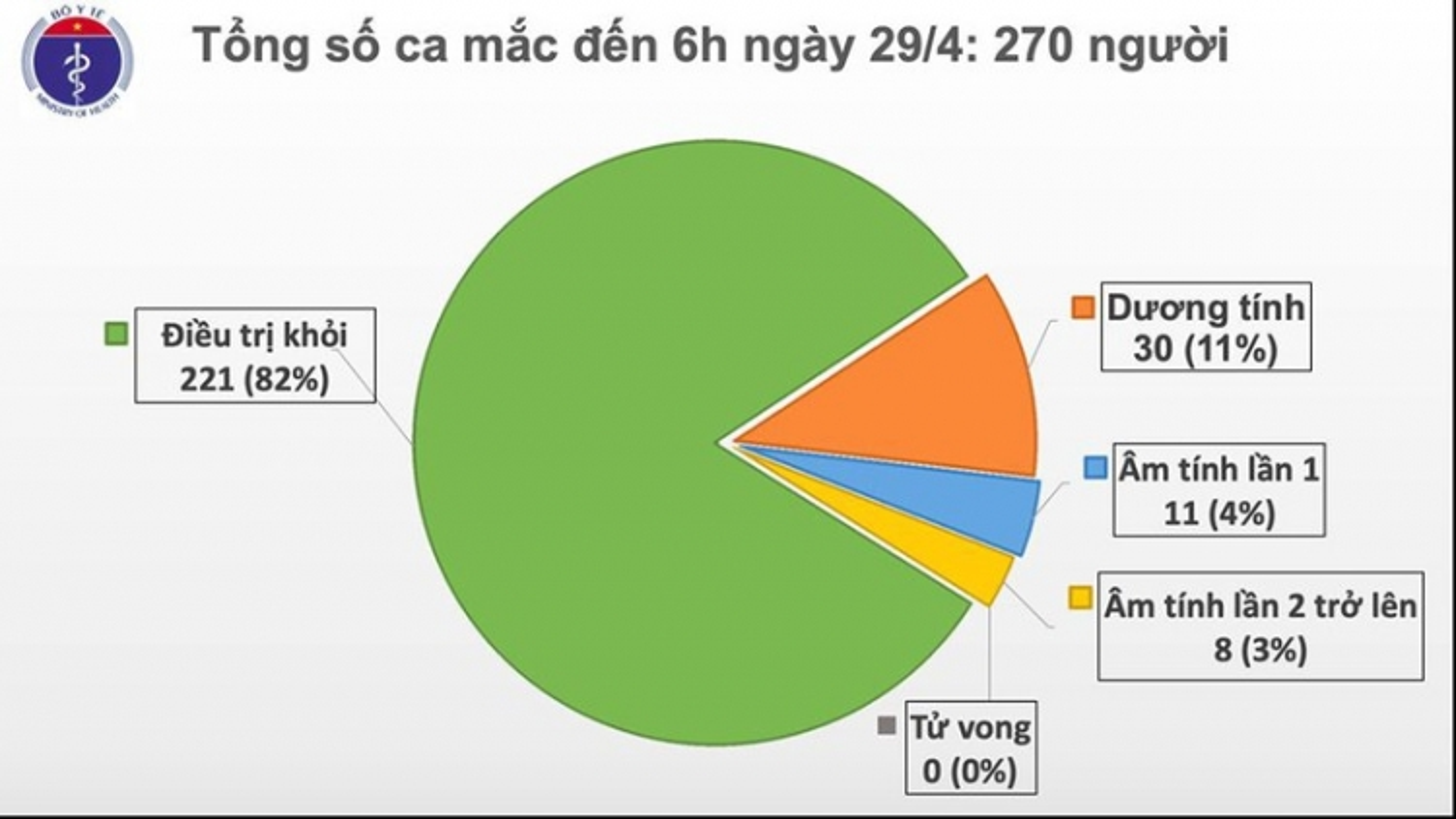 Ngày thứ 13 Việt Nam không có ca mắc Covid-19 mới trong cộng đồng