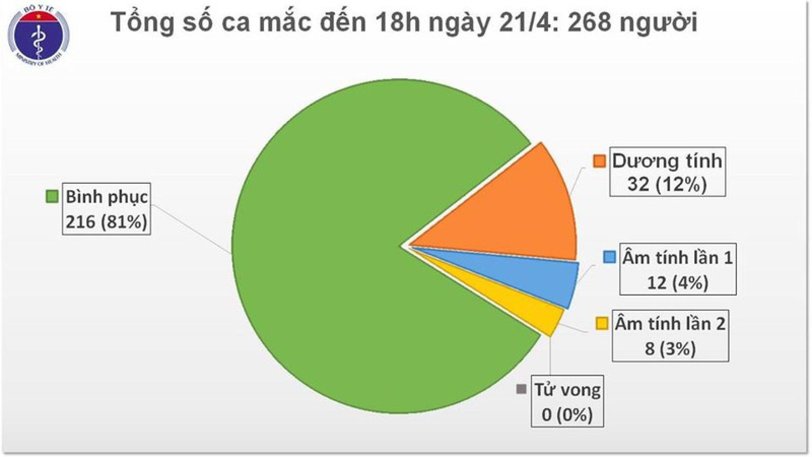Việt Nam tiếp tục không có ca mắc Covid-19 mới, còn 52 ca đang điều trị