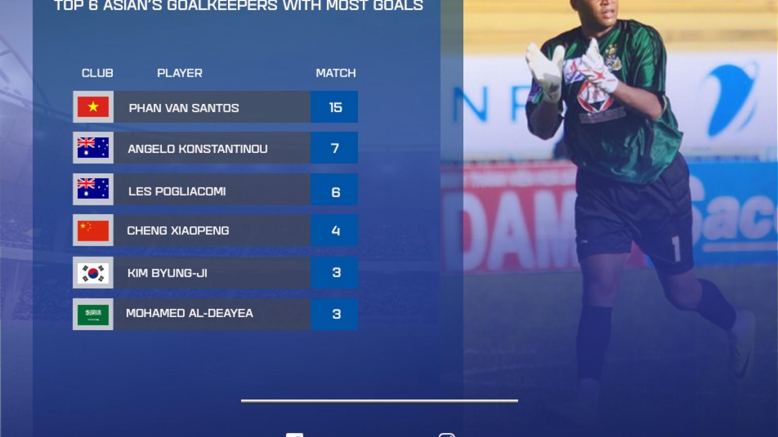 Thủ môn Phan Văn Santos được vinh danh nhờ tài ghi bàn