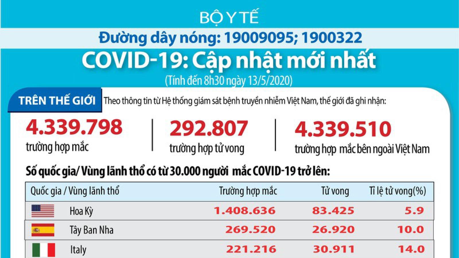Cập nhật Covid-19: Hơn 4,3 triệu ca mắc, 292.807 ca tử vong toàn cầu