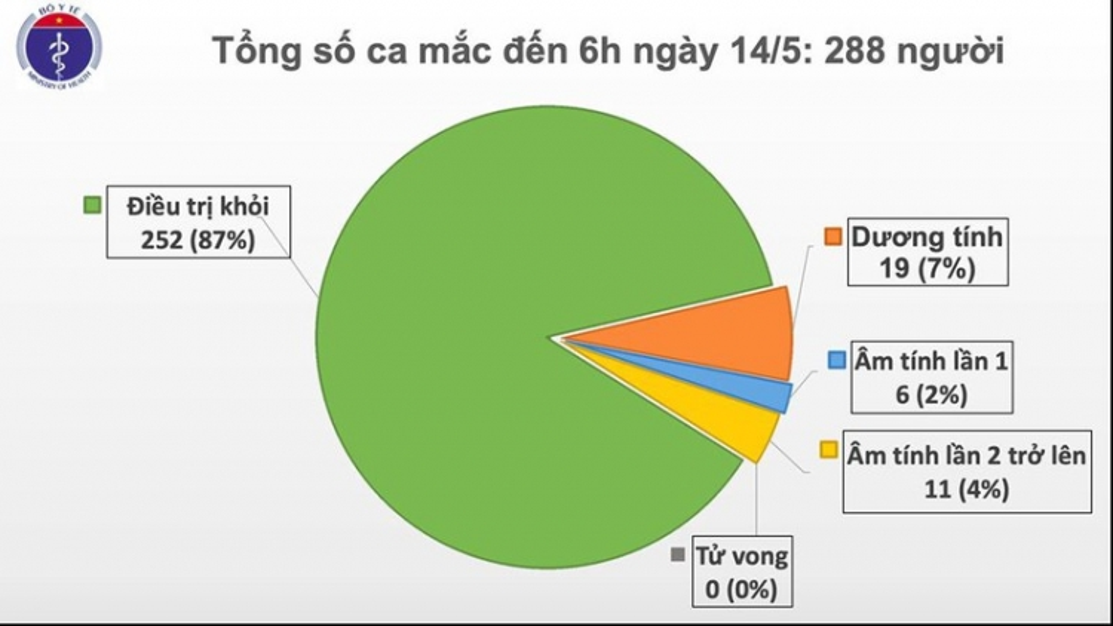 28 ngày Việt Nam không có ca mắc Covid-19 trong cộng đồng