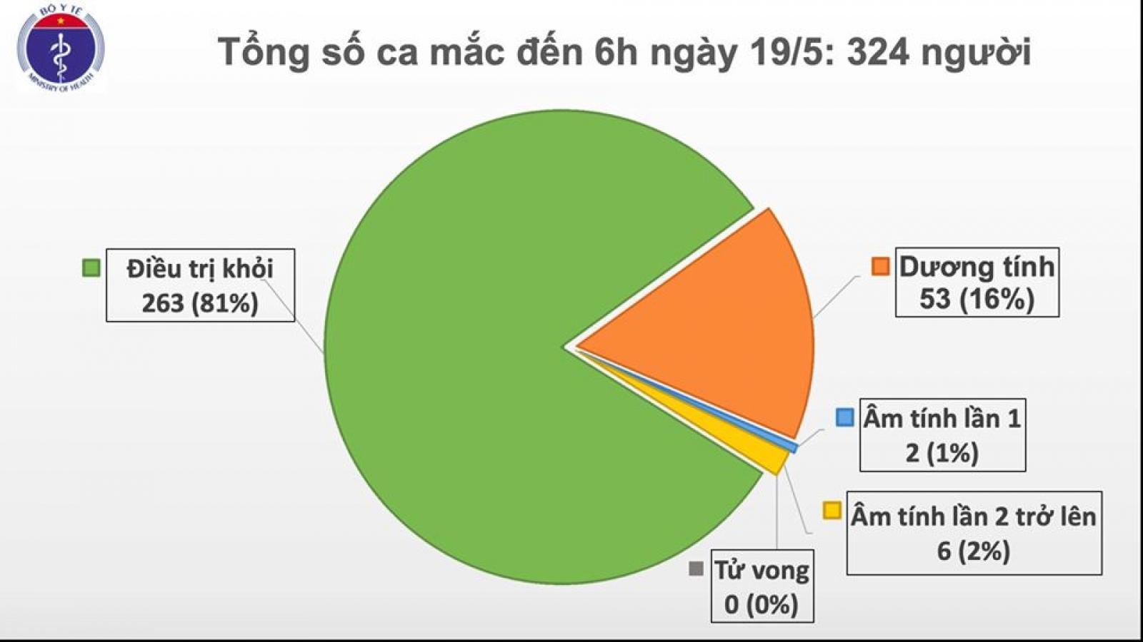 Sáng 19/5, Việt Nam không có ca mắc Covid-19 mới