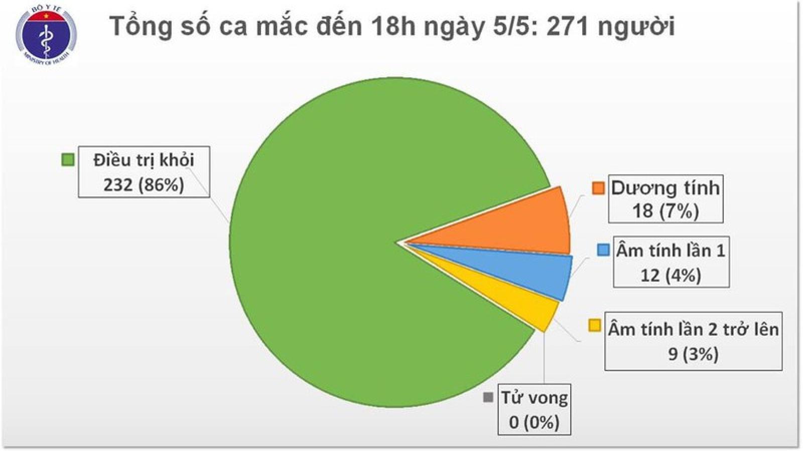 Không có ca mắc Covid-19 mới, BN161 và BN19 đang tiến triển tốt