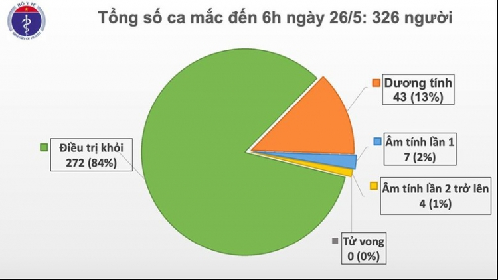 40 ngày Việt Nam không có ca mắc Covid-19 mới trong cộng đồng