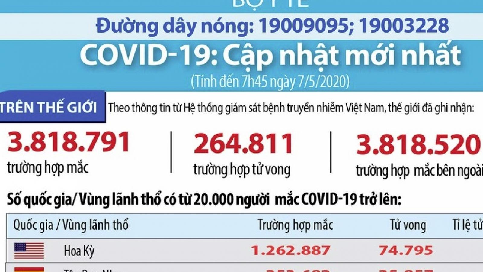 Cập nhật Covid-19: Hơn 3,8 triệu ca mắc và 264.811 ca tử vong toàn cầu