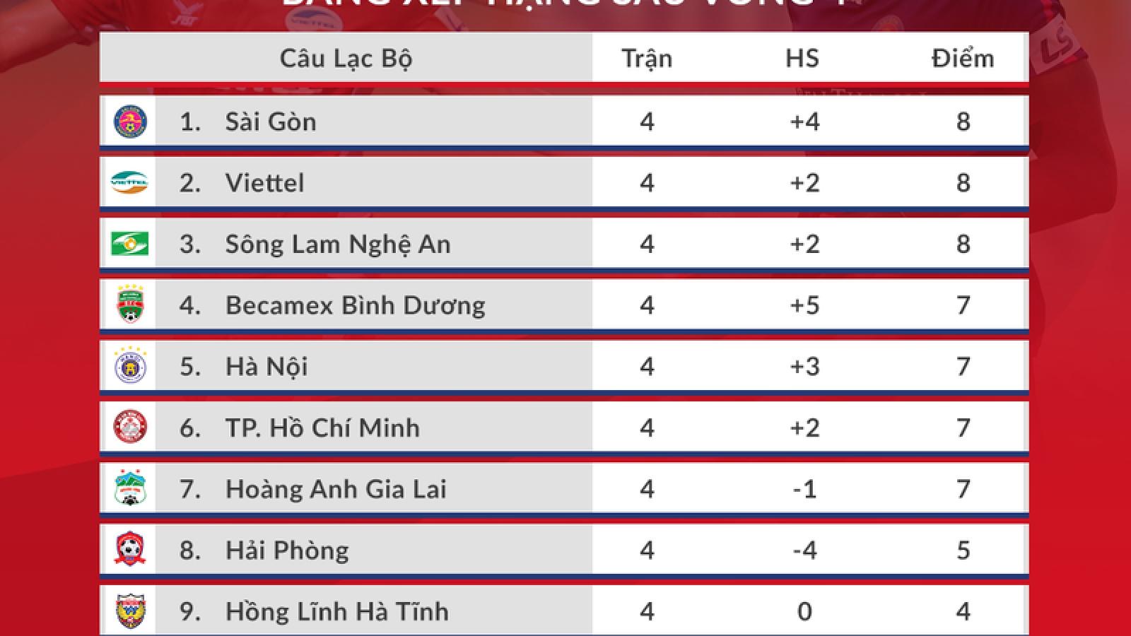 Bảng xếp hạng V-League 2020: Sài Gòn FC soán ngôi TPHCM