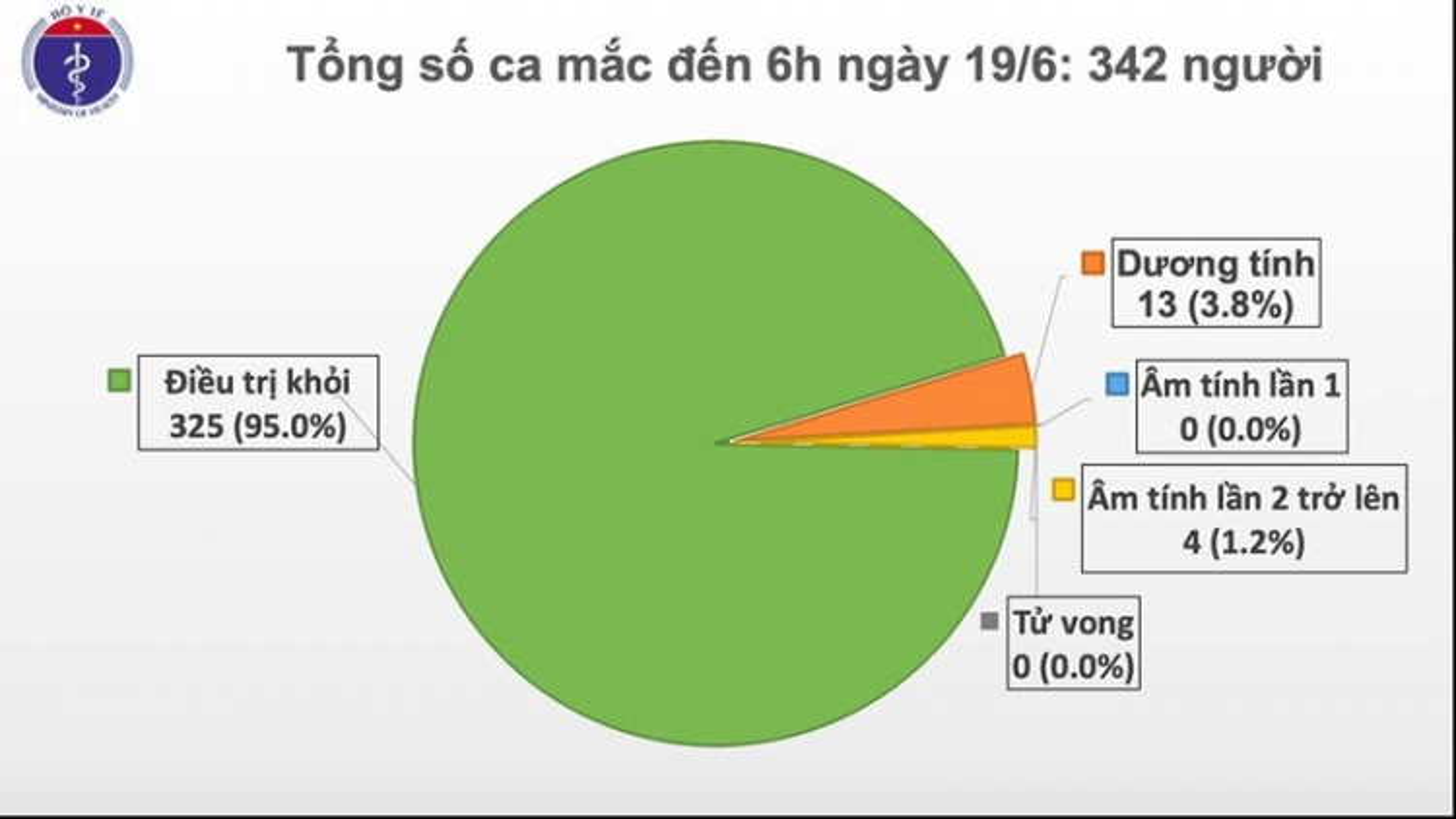 Việt Nam còn 17 bệnh nhân Covid-19 đang được điều trị