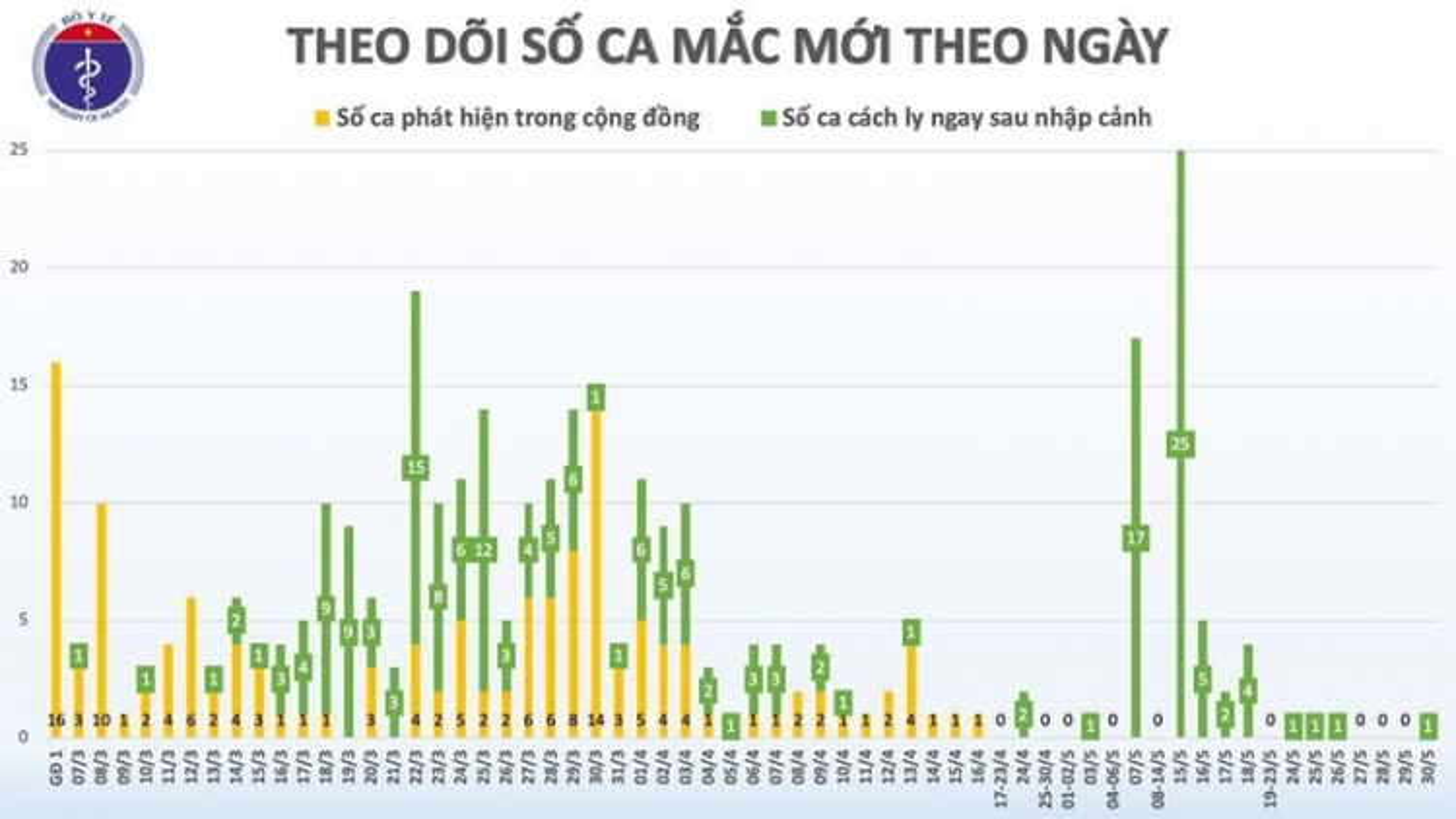 44 ngày Việt Nam không có ca mắc Covid-19 mới trong cộng đồng