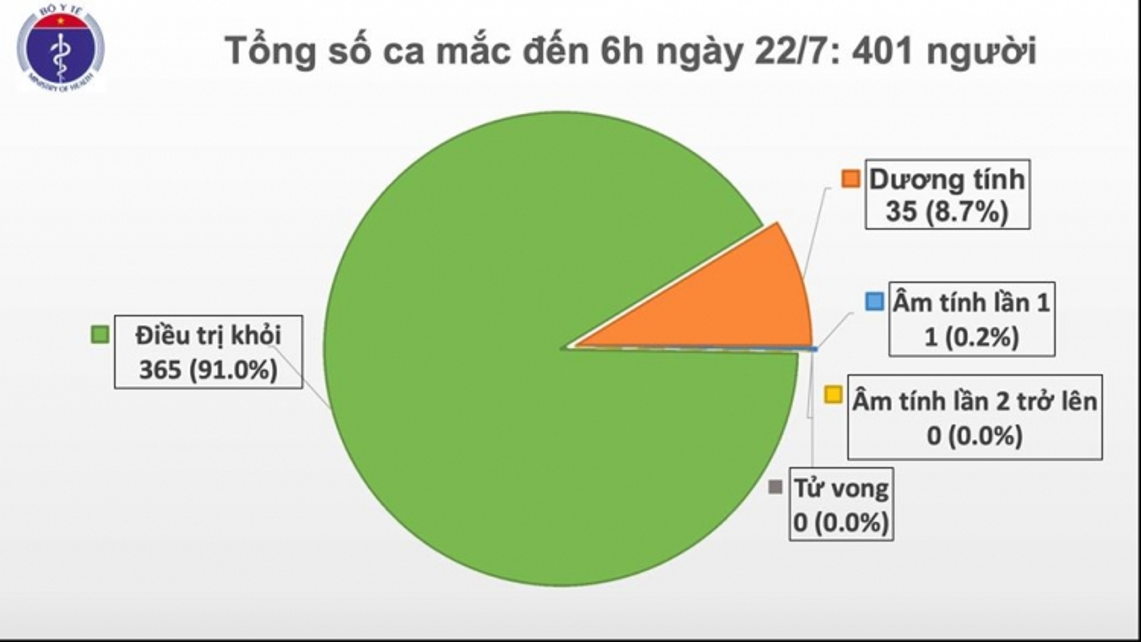Thêm 5 bệnh nhân mới, Việt Nam có hơn 400 ca mắc Covid-19