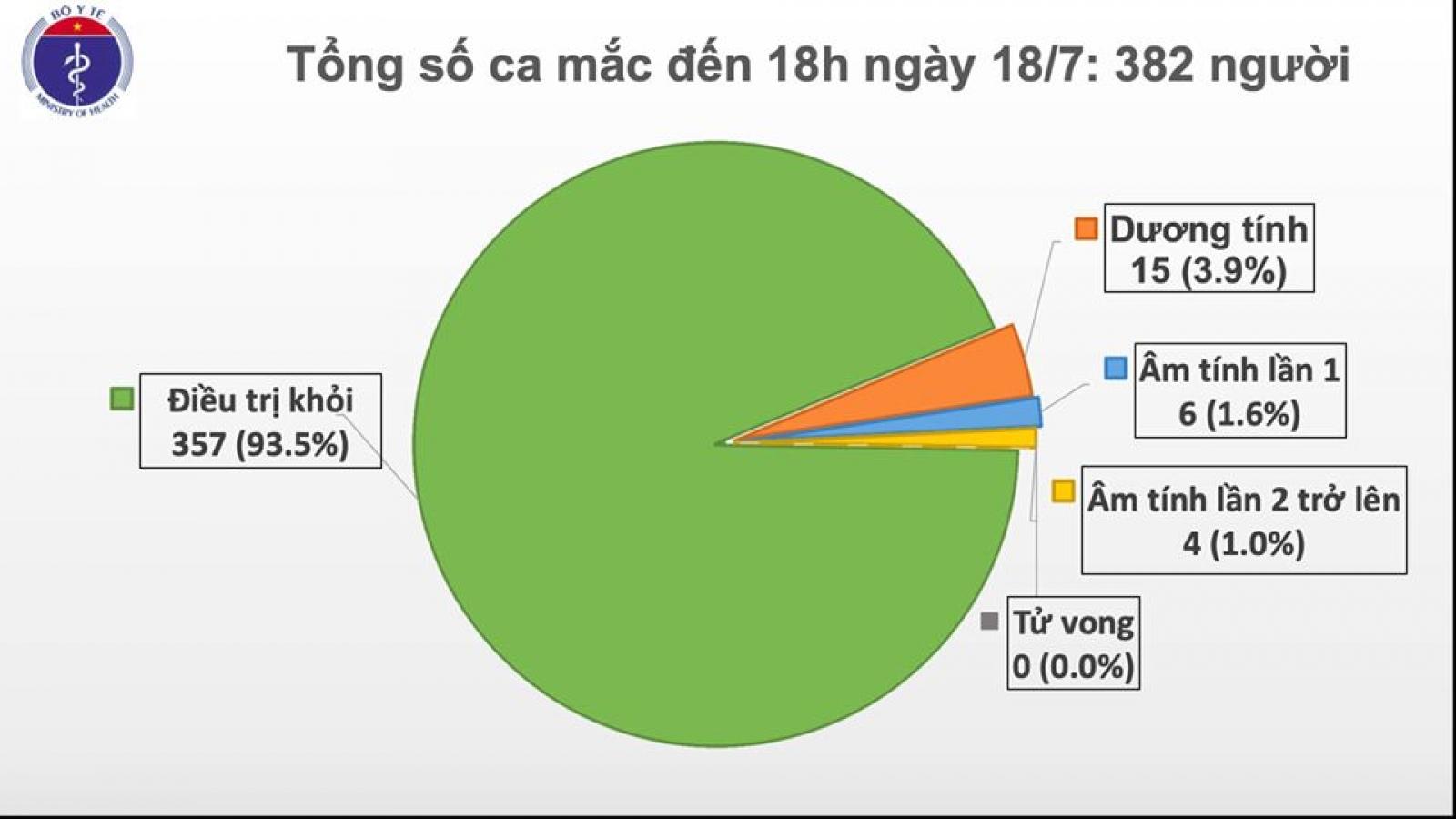 Việt Nam còn 15 ca dương tính với Covid-19