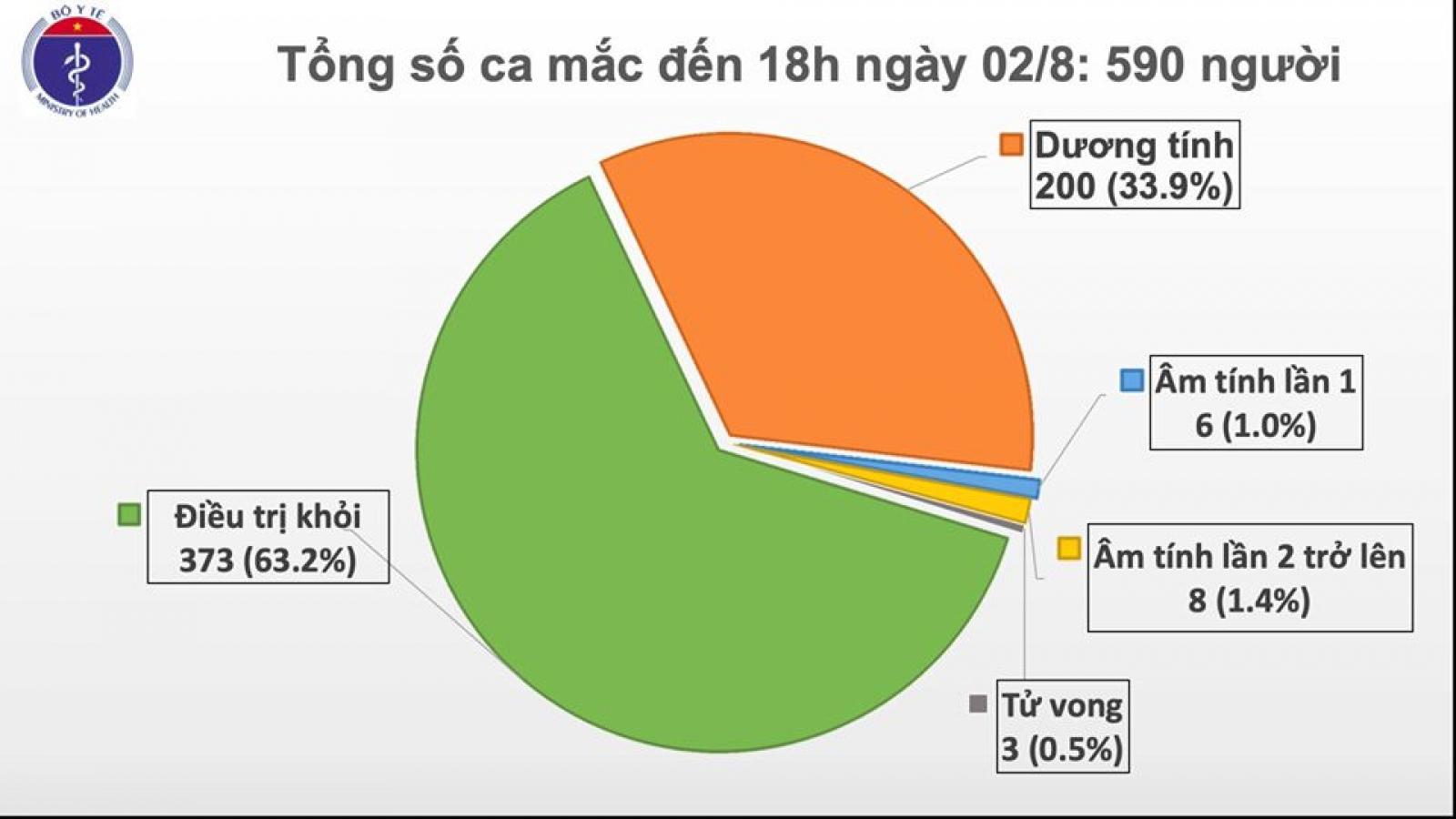 115 trường hợp F1 của 2 ca mắc Covid-19 tại Hà Nội có kết quả âm tính