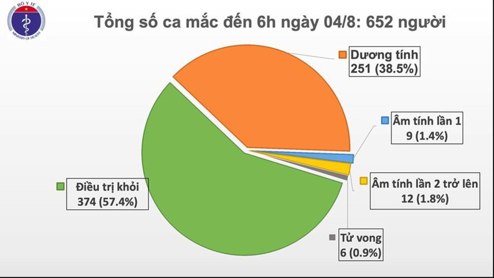 Việt Nam có thêm 10 ca mắc Covid-19, đều liên quan đến Đà Nẵng