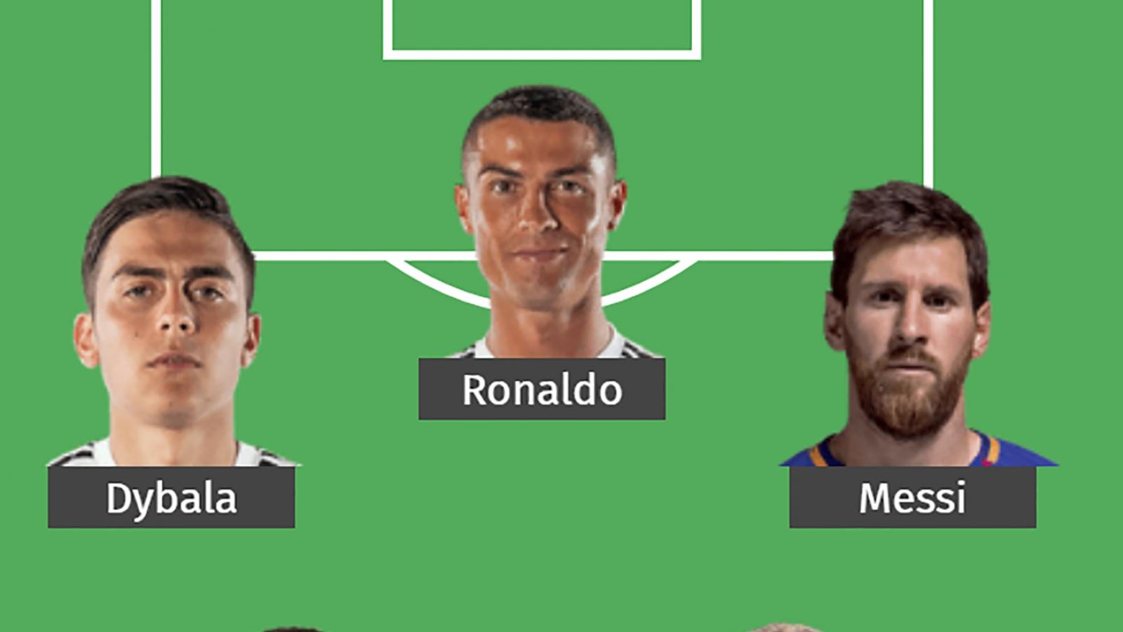 Đội hình có sức mạnh khó cưỡng của Juventus khi chiêu mộ thành công Messi