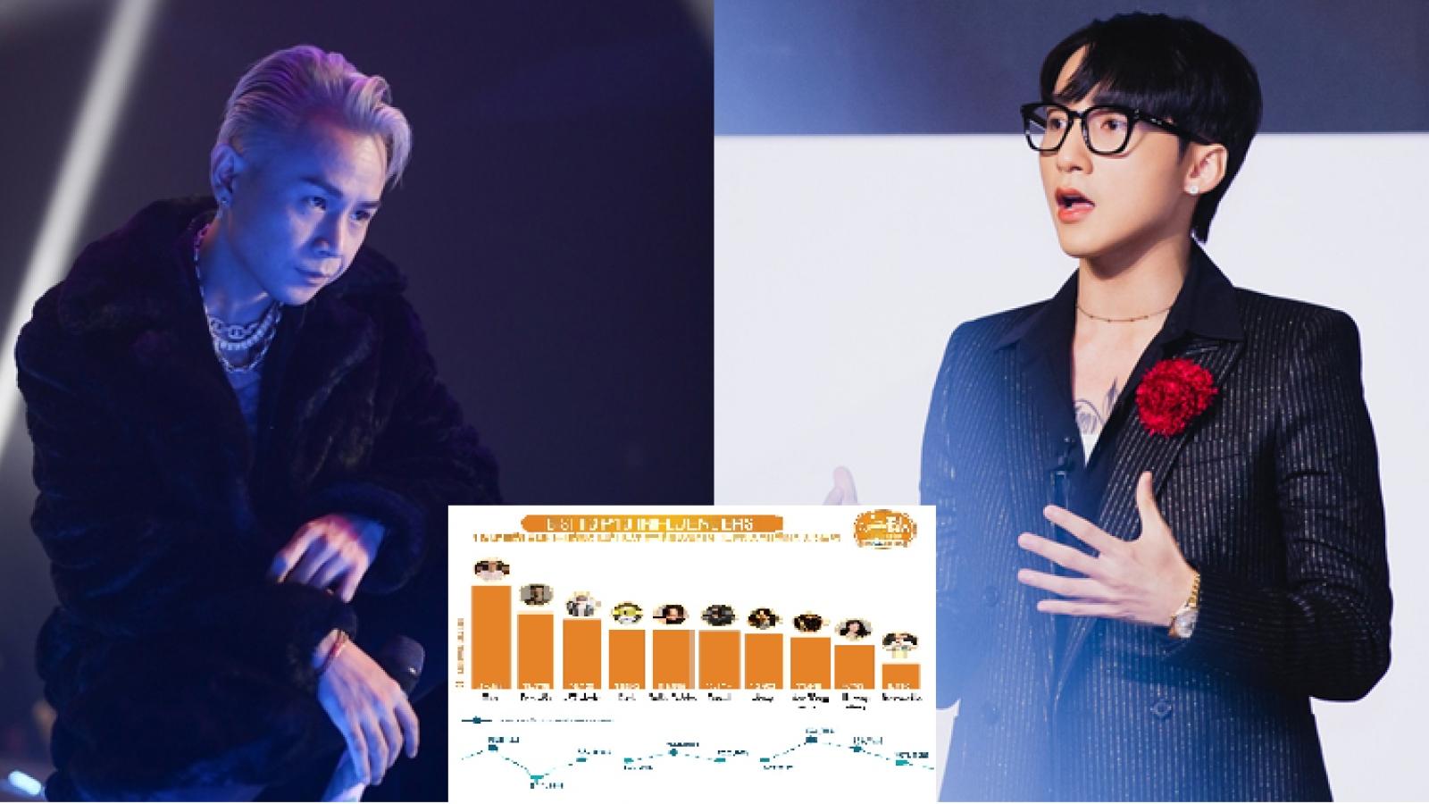 """Binz """"vượt"""" Sơn Tùng M-TP trở thành nhân vật có ảnh hưởng nhiều nhất trên mạng xã hội"""