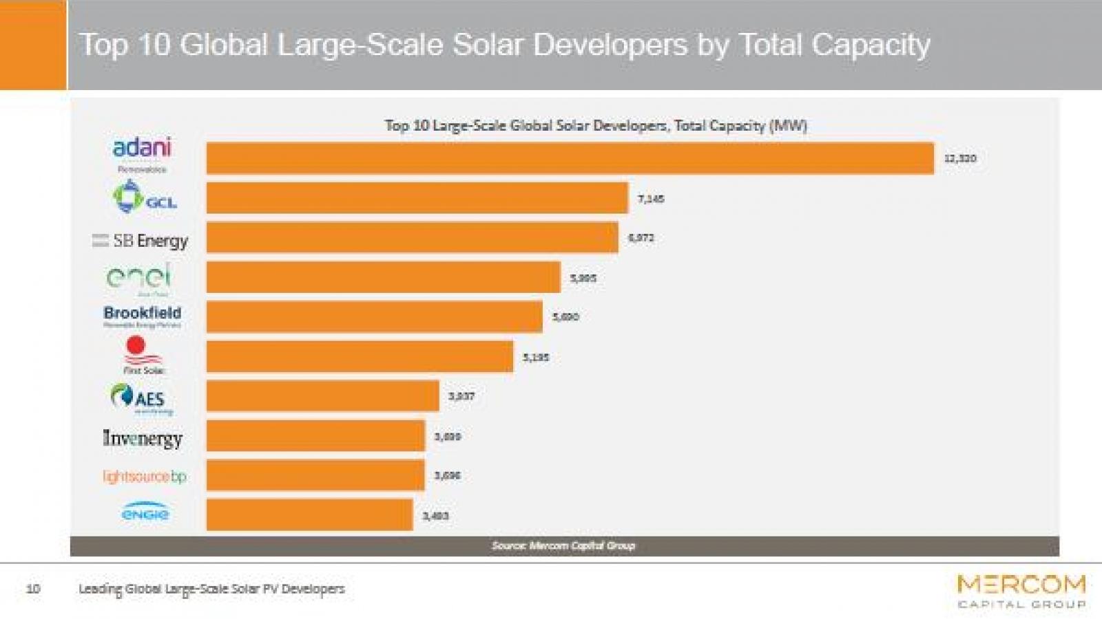 """Top 10 """"ông chủ"""" phát triển năng lượng mặt trời quy mô lớn nhất trên thế giới"""