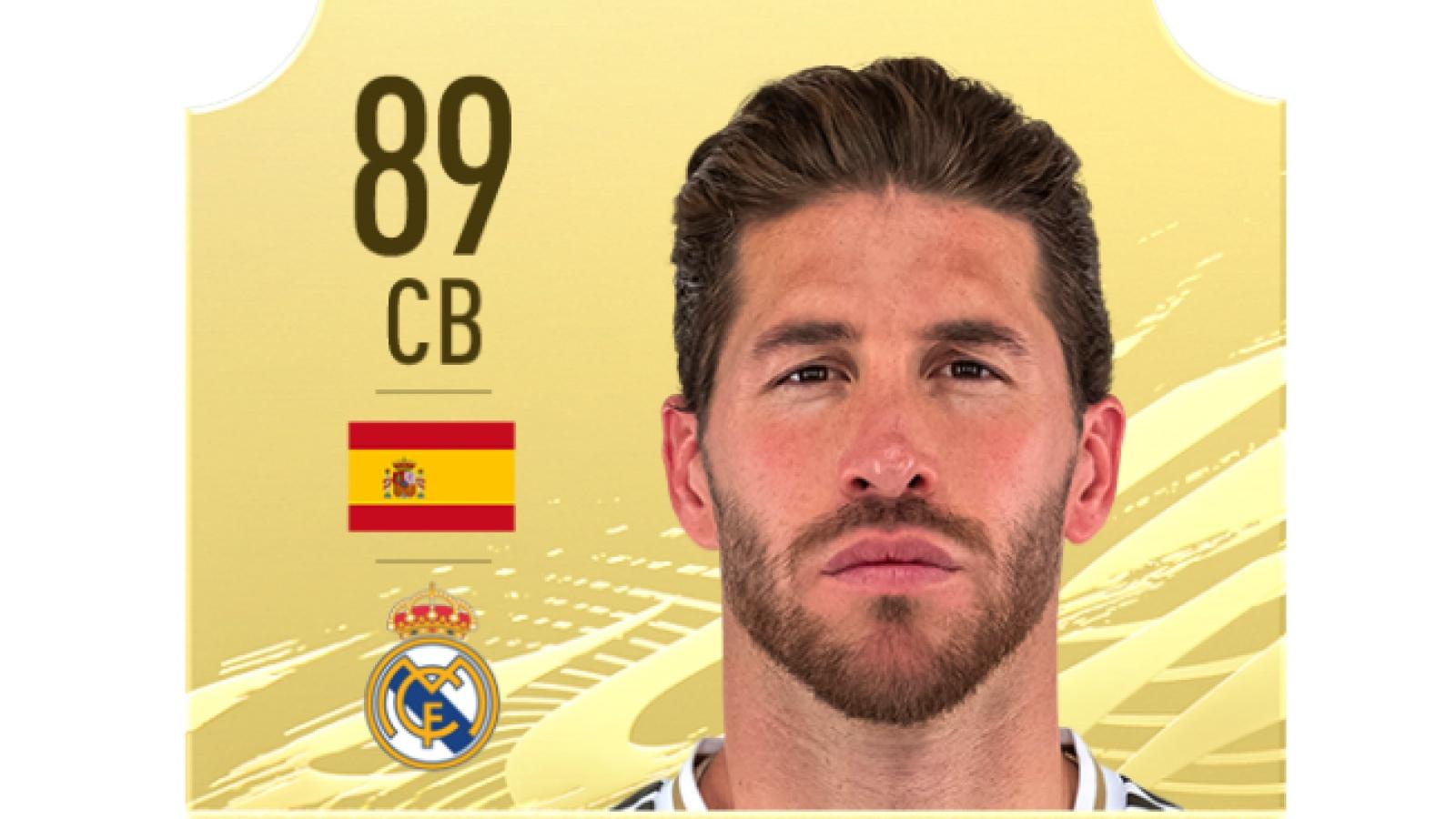 Top 10 trung vệ xuất sắc nhất thế giới trong FIFA 21: Ramos thua một người