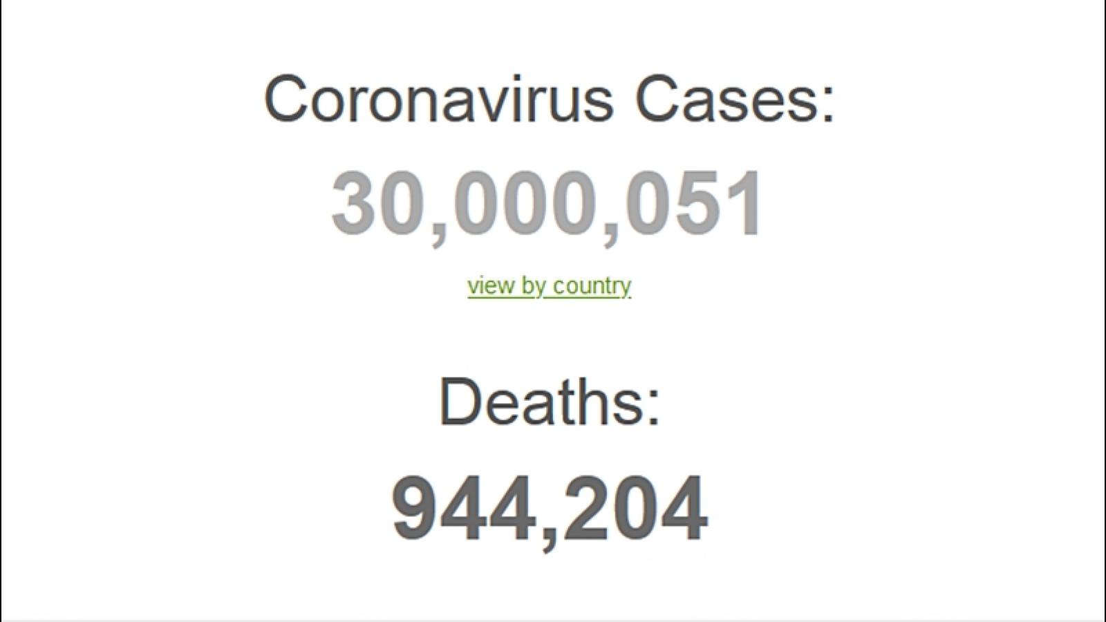 Cập nhật Covid-19: Thế giới hơn 30 triệu ca mắc, Mỹ-Ấn Độ thêm nhiều ca tử vong