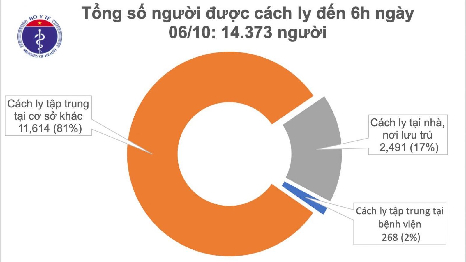 Đến sáng 6/10, Việt Nam có 1.097 ca COVID-19