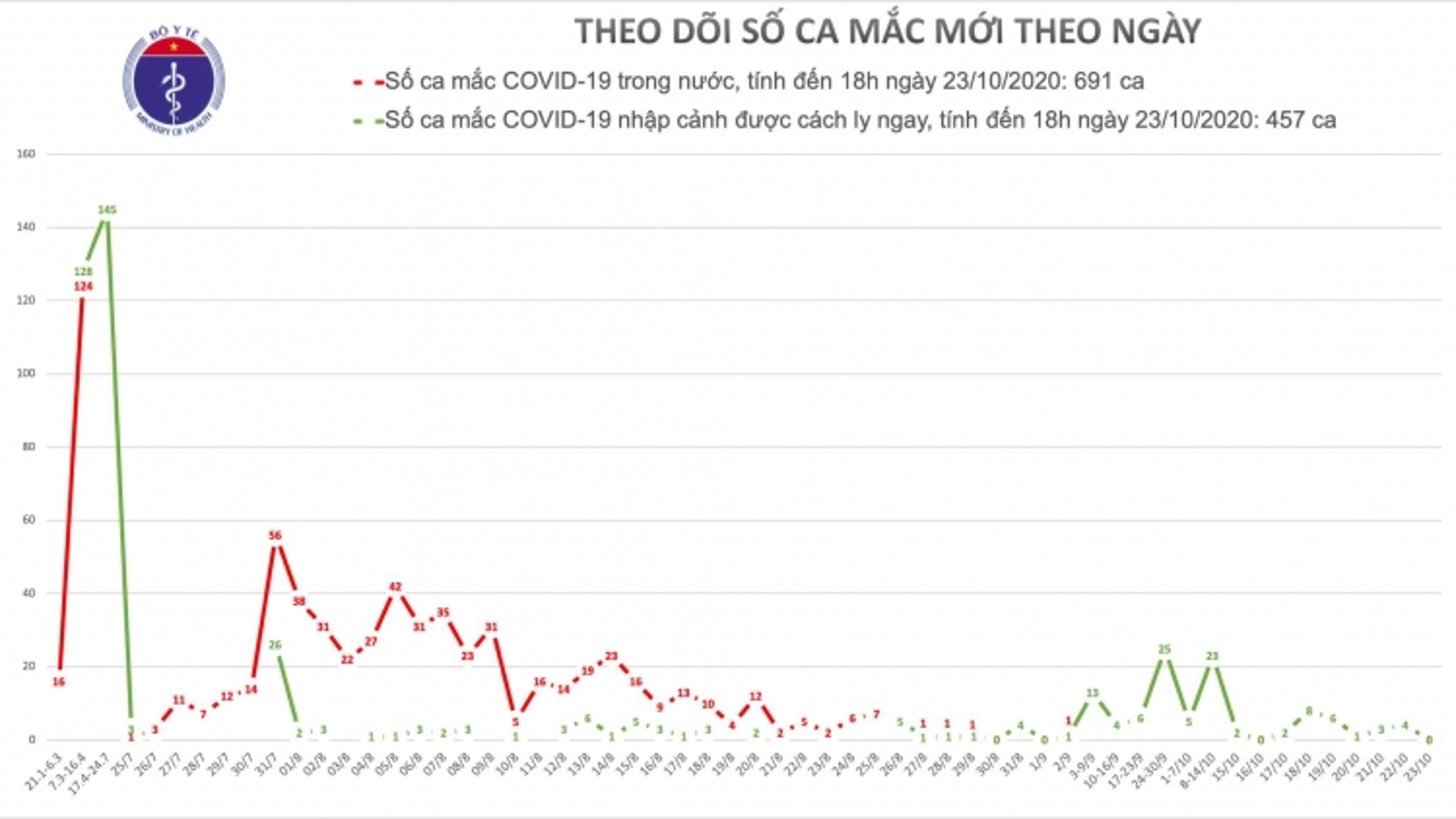 Ngày 23/10, Việt Nam không ghi nhận ca mắc mới COVID-19
