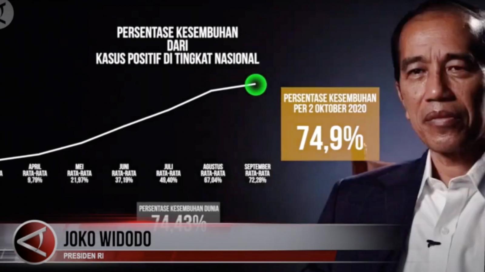 Có hơn 300.000 ca Covid-19, Tổng thống Indonesia vẫn khẳng định xử lý tốt đại dịch