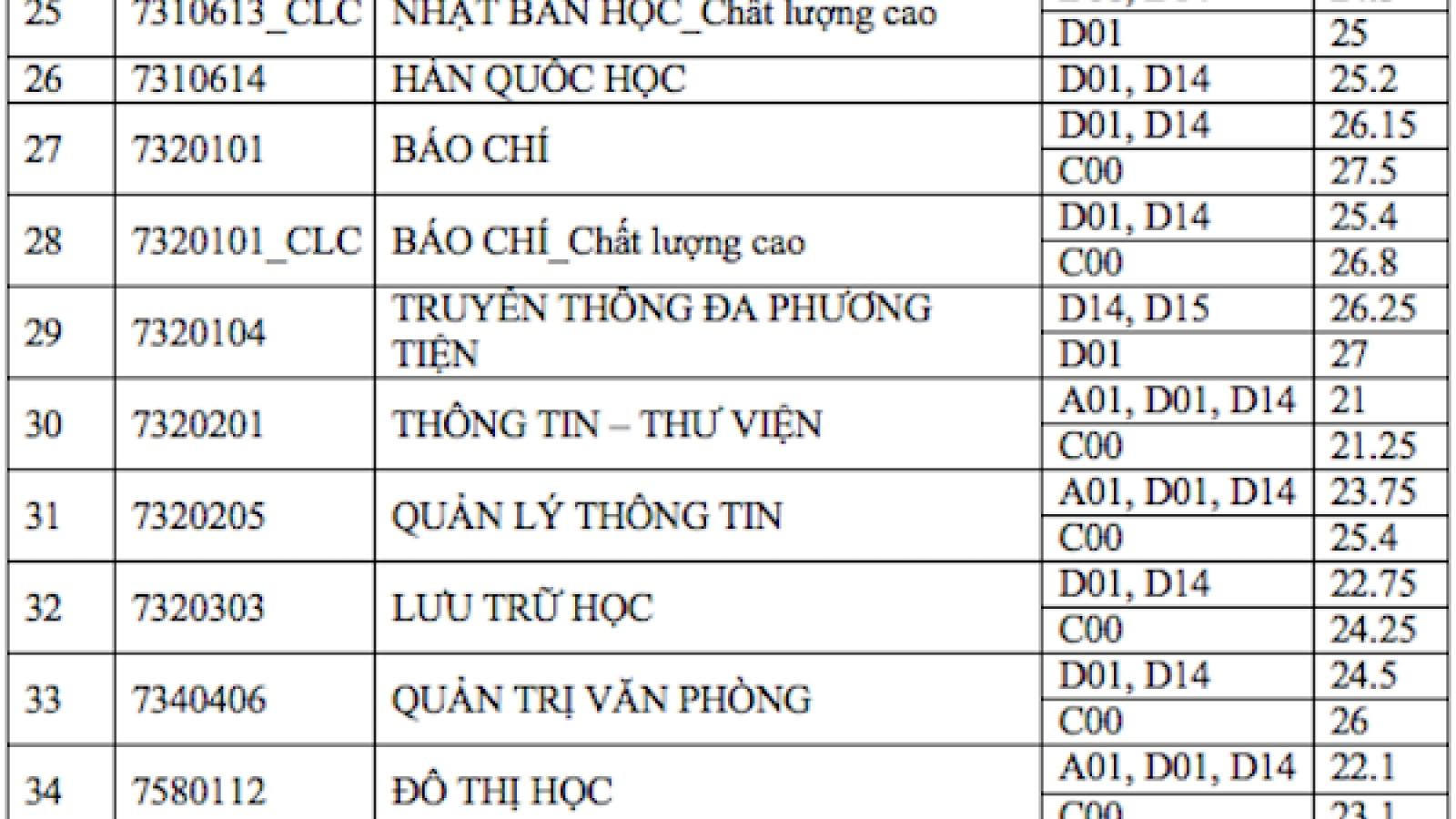 """Mỗi môn 9 điểm vẫn chưa """"có vé"""" vào ngành Báo chí ĐH KHXH&NV TP Hồ Chí Minh"""