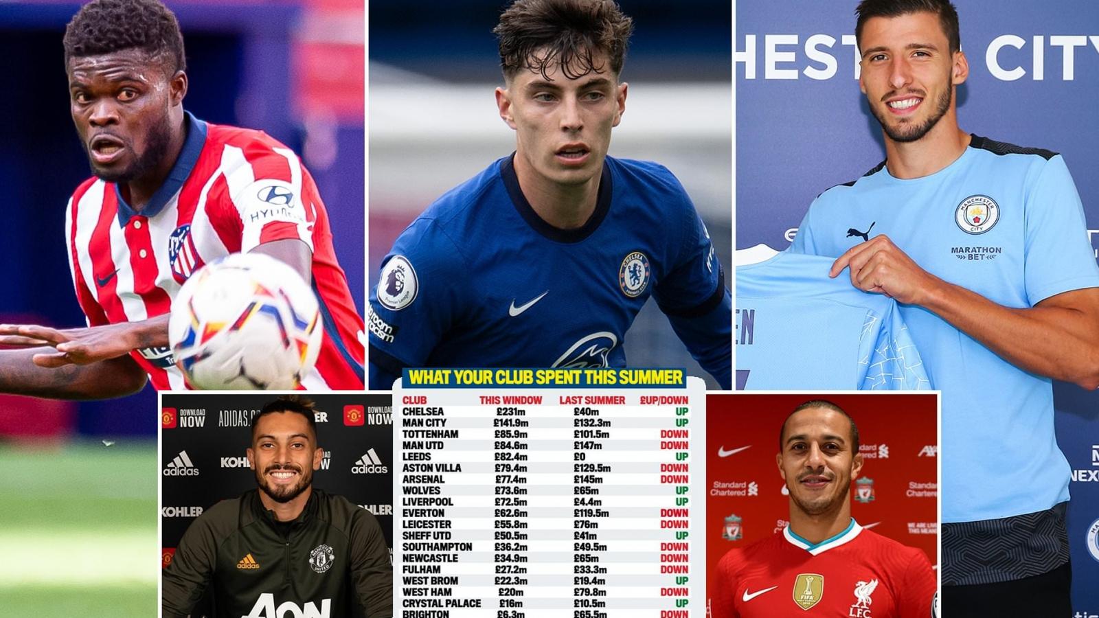 Chuyển nhượng hè 2020: Premier League chi hơn 1,2 tỷ Bảng để mua sắm