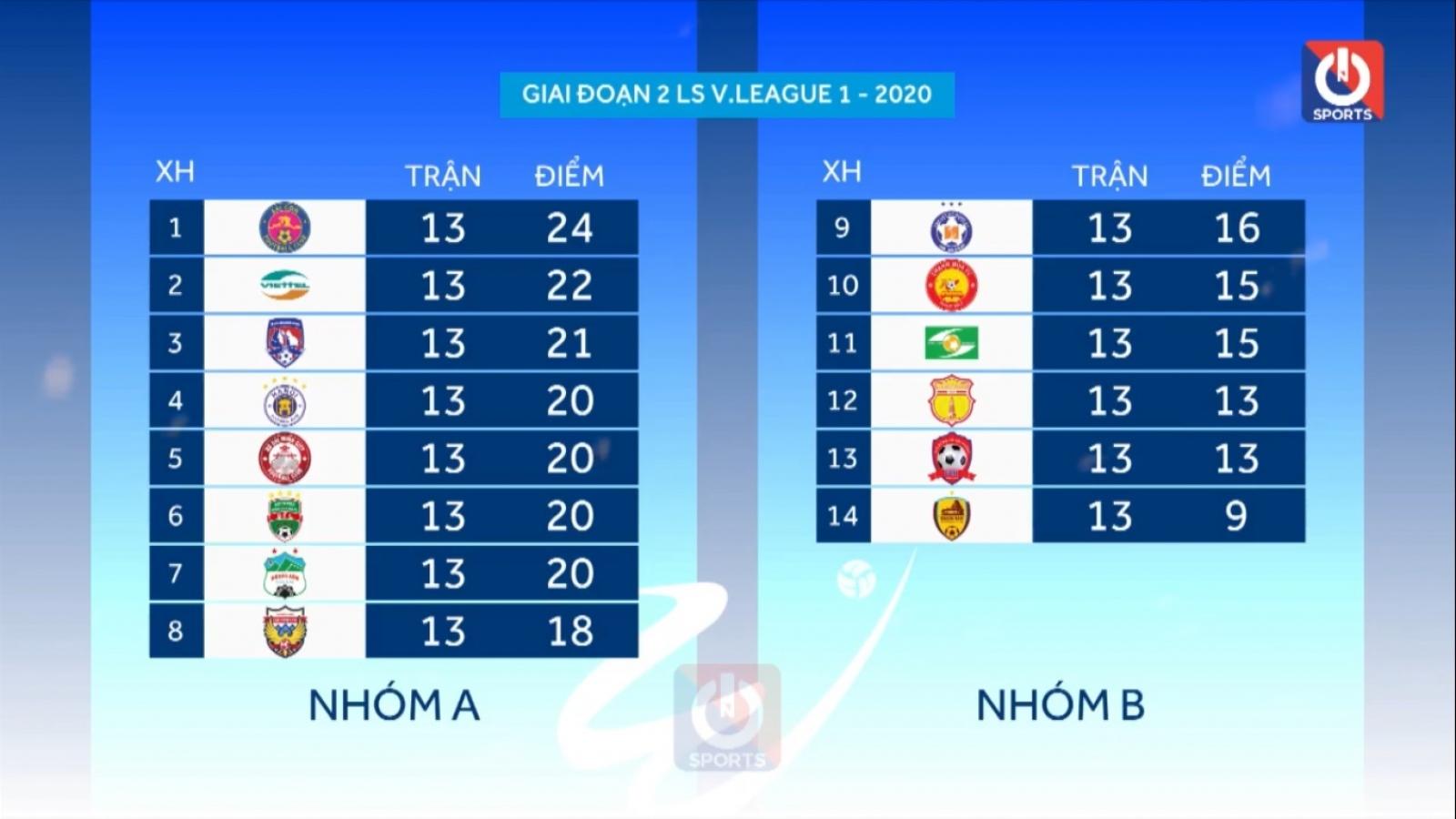 Những điều cần biết về giai đoạn 2 V-League 2020