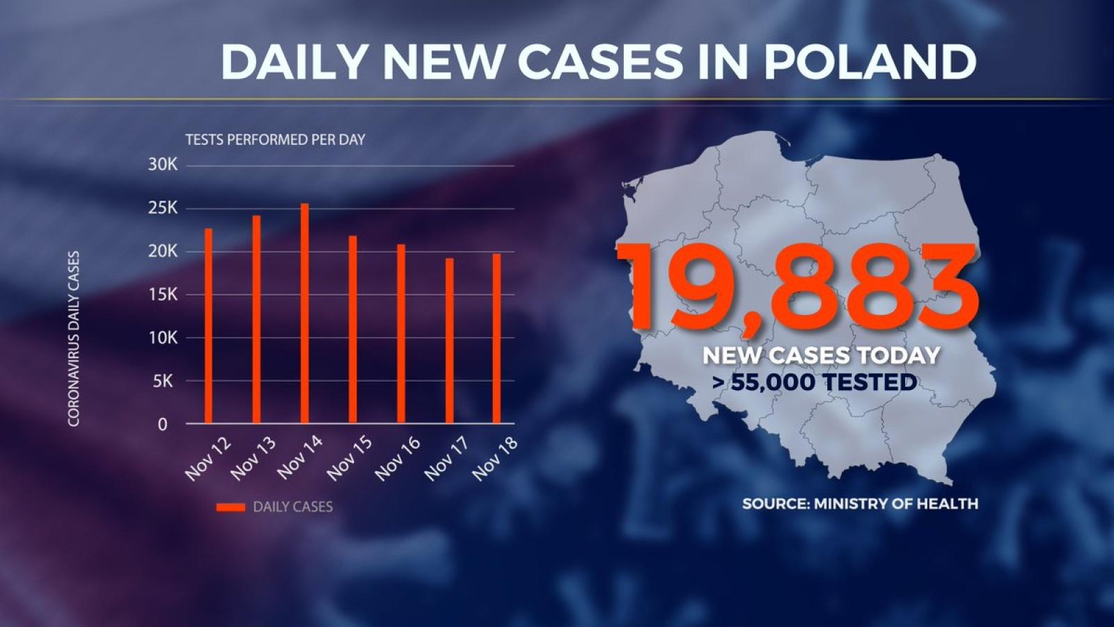 Hungary gia hạn tình trạng khẩn cấp, Ba Lan ghi nhận kỷ lục số ca tử vong trong 24h