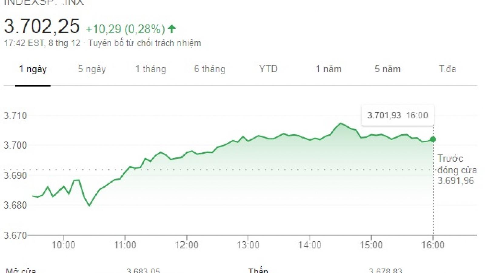 Lần đầu tiên chỉ số S&P 500 vượt mốc 3.700 điểm nhờ vaccine Covid-19