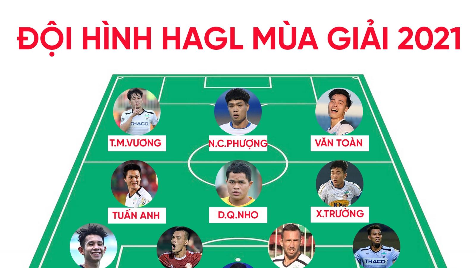 """Đội hình """"công hay - thủ giỏi"""" của HAGL ở V-League 2021"""