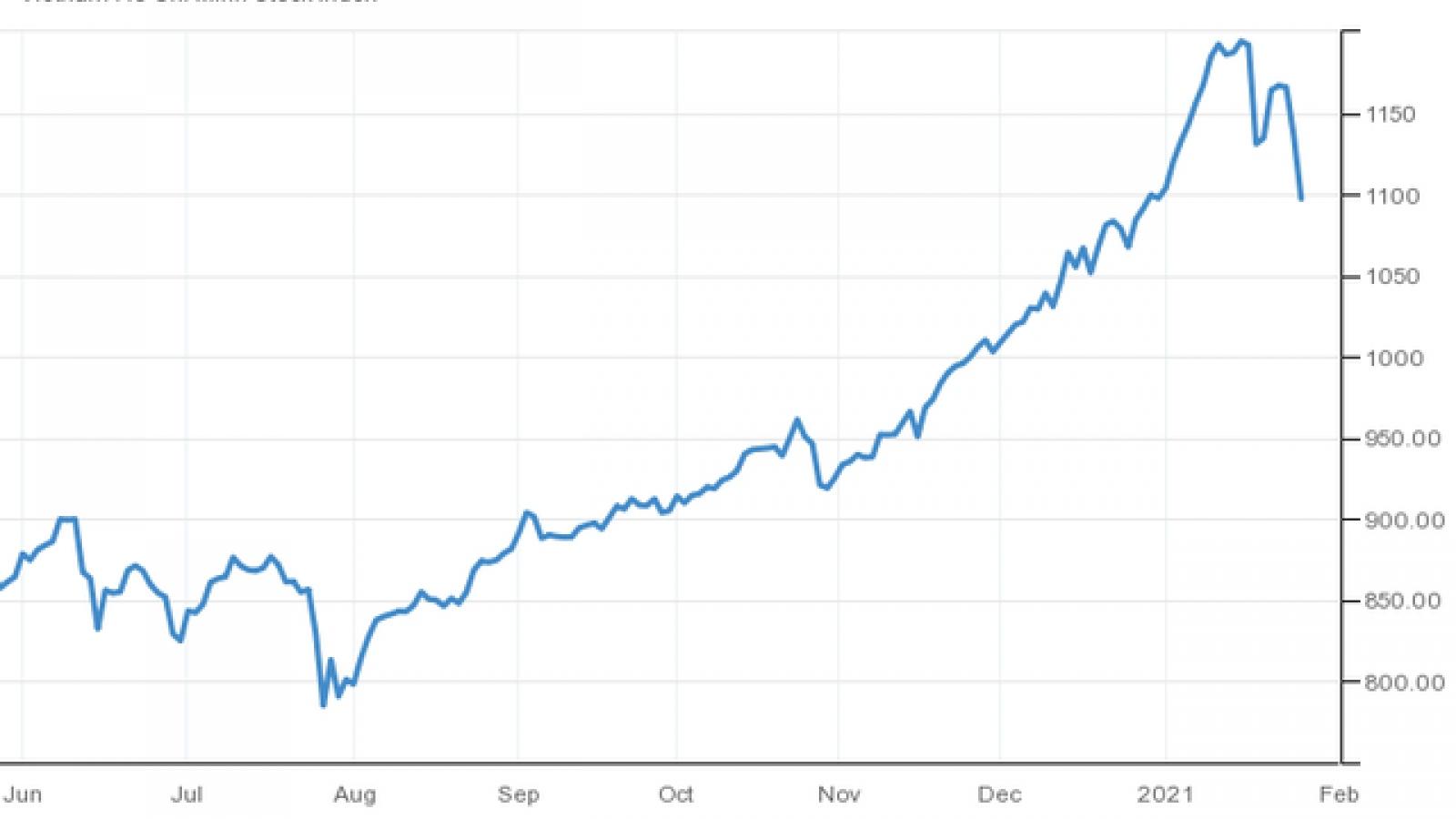 """VN-Index """"thủng"""" mốc 1.100 điểm, """"bay hơi"""" toàn bộ thành quả từ đầu năm"""