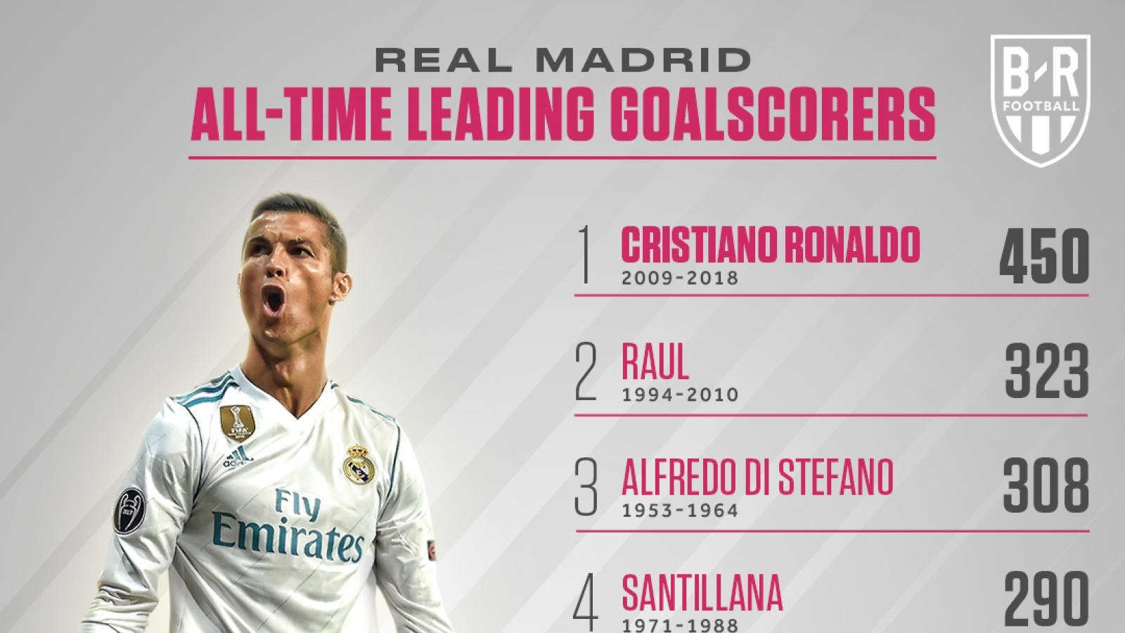 Ronaldo và những chân sút vĩ đại nhất các CLB châu Âu