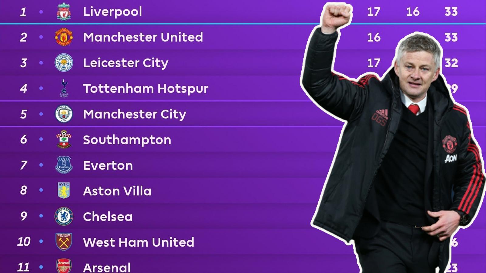 Bảng xếp hạng Ngoại hạng Anh mới nhất: Liverpool thua đau, MU rộng cửa lên ngôi đầu
