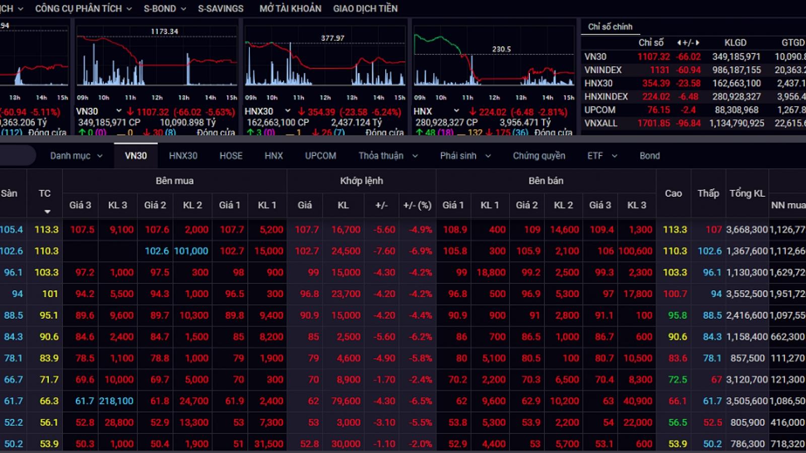 """Nhà đầu tư tháo chạy, VN-Index """"bốc hơi"""" gần 75 điểm"""