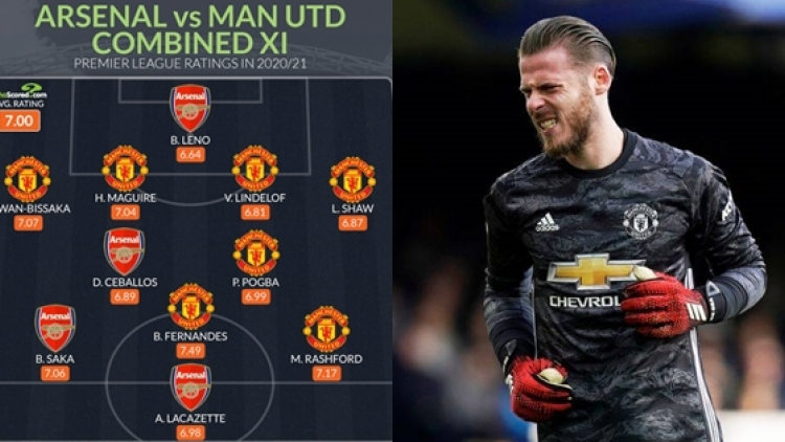 Đội hình kết hợp lý tưởng giữa Arsenal và MU: Không có chỗ cho De Gea