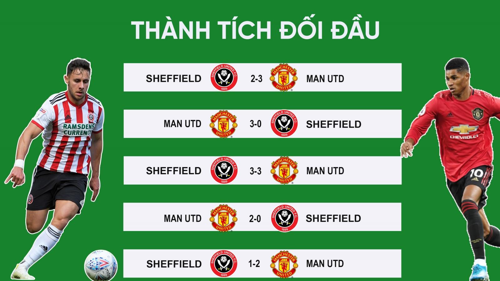 """MU - Sheffield Utd: """"Quỷ đỏ"""" giương oai tại Old Trafford?"""