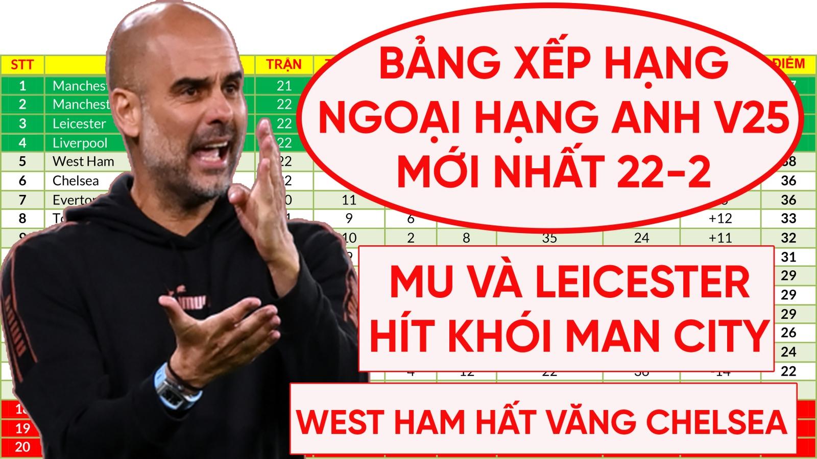 """Bảng xếp hạng Ngoại hạng Anh mới nhất: Man City cho MU và Leicester City """"hít khói"""""""