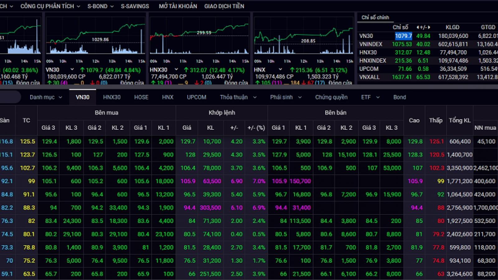 Thị trường chứng khoán hồi phục tích cực, VN-Index tăng mạnh