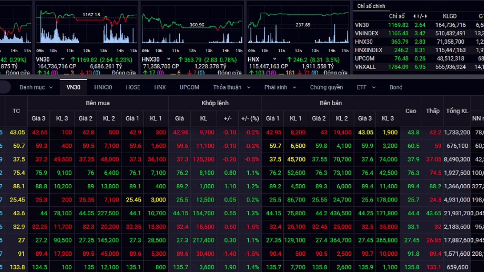 Kỳ vọng thị trường bứt phá khỏi ngưỡng 1.200 điểm trong thời gian tới
