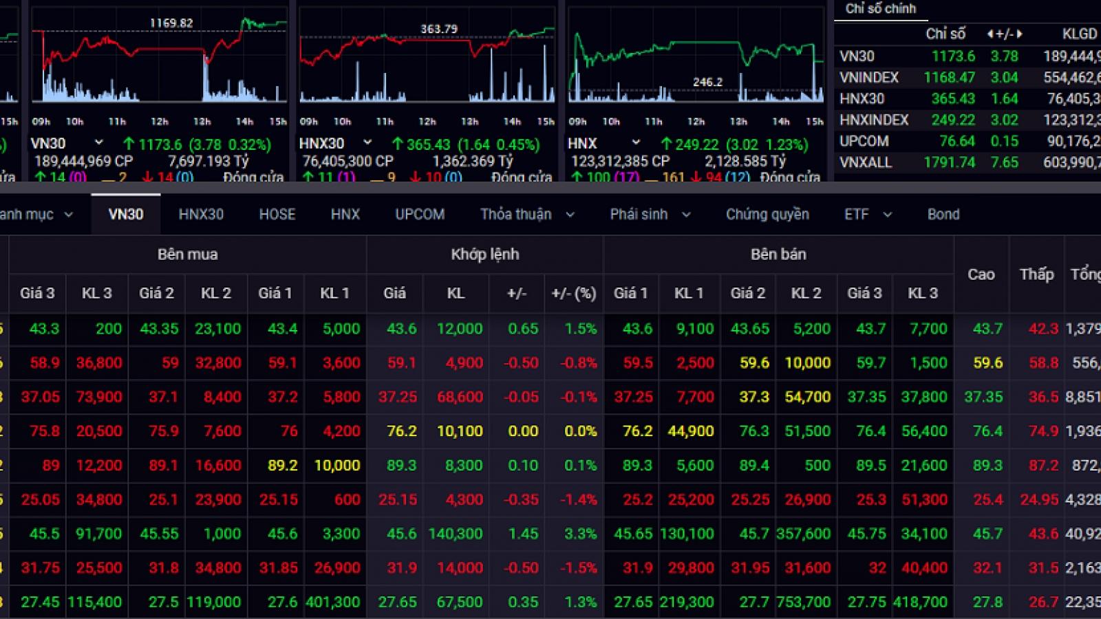Thị trường chứng khoán hồi phục tích cực, VN-Index tăng hơn 3 điểm