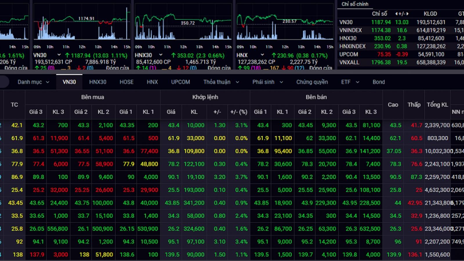 Thị trường chứng khoán: Xu hướng trung hạn là tích cực