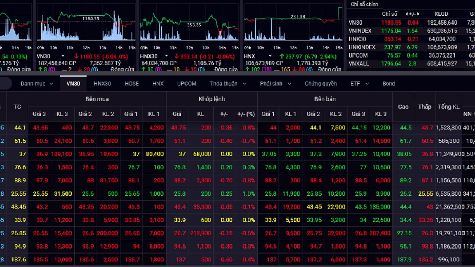 """Thị trường chứng khoán """"rung lắc"""", bluechips ngập ngừng ở vùng đỉnh"""