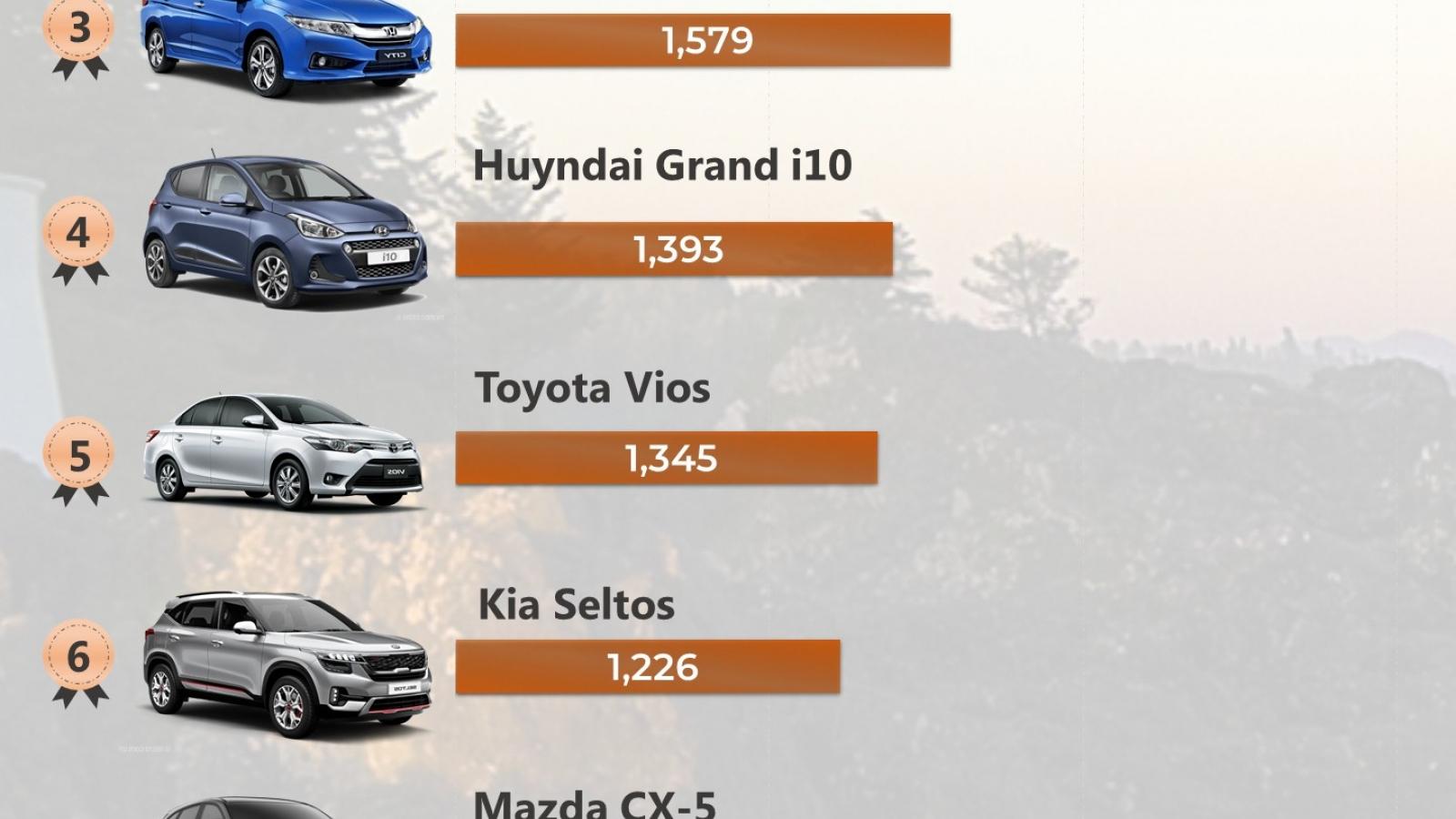 Top 10 mẫu xe bán chạy nhất thị trường Việt Nam tháng 1/2021