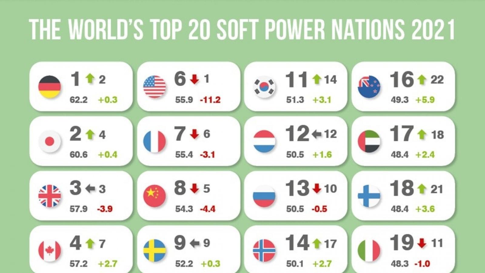 Vietnam climbs up Global Soft Power Index for 2021